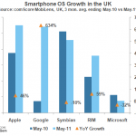 comScore UK numbers reveal another drop in share for Microsoft