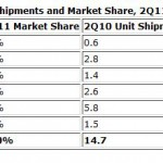 Smartphone shipments outstrip feature phones