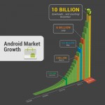 Android – 10 billion app downloads