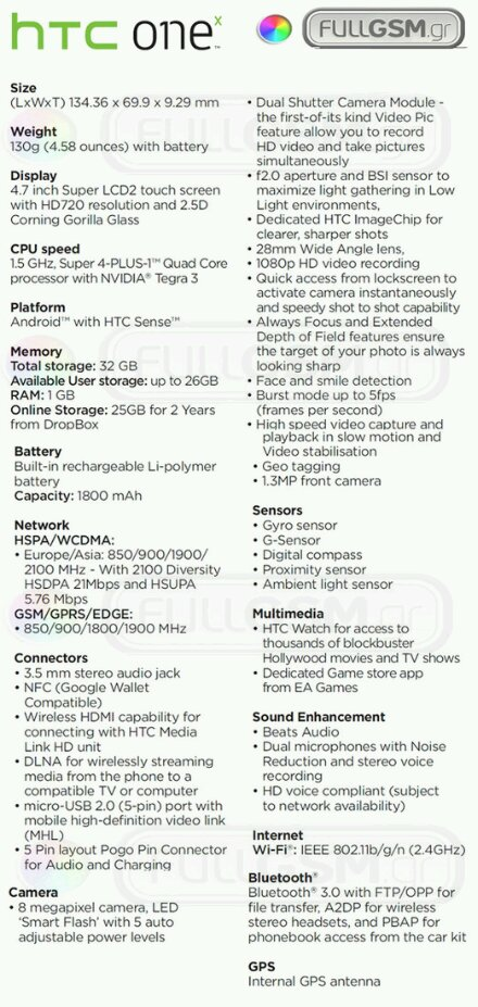 MWC   HTC One X Full specs leaked