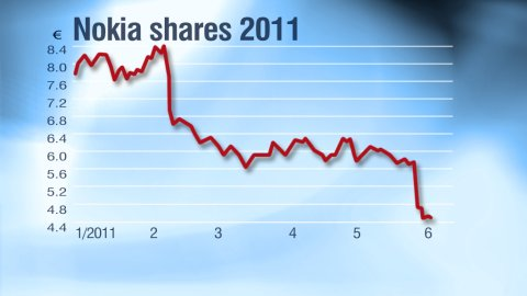 More Trouble For Nokia as Shares Downgraded to Junk Status