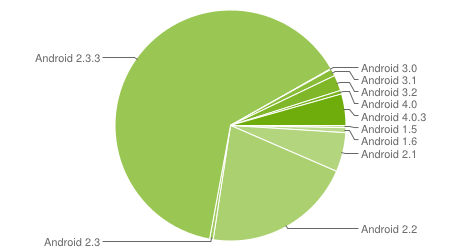 Latest Figures Showing Sharp Rise In ICS Usage.