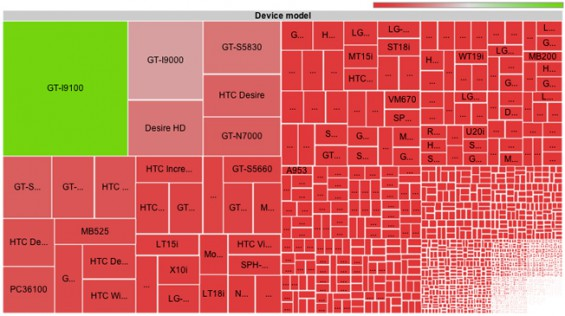 android fragmentation visualization