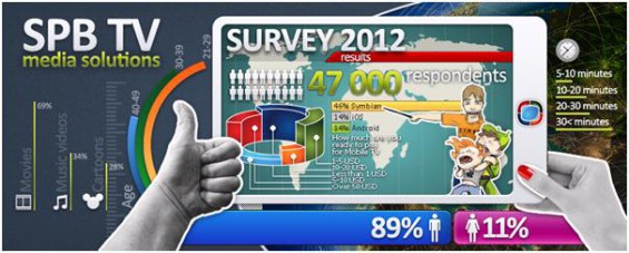 spb tv survey