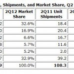 Samsung and Apple ship almost half the world's smartphones – IDC