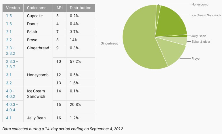 Jelly Bean now on 1.2% of all Android devices