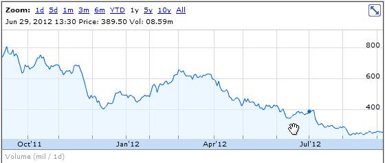 HTC stock slump 2