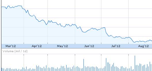 HTC stock slump