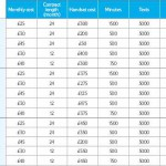 Tesco Mobile Publish iPhone 5 Tariffs