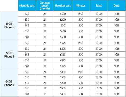 Tesco Mobile iPhone 5 Tariffs