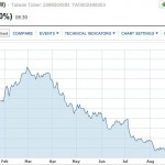 HTC share price tumbles again