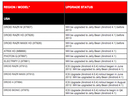 Motorola offers $100 to some owners who cant upgrade to Jelly Bean