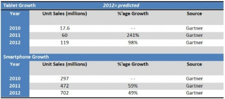 1.2 Billion sales predicted for Smartphones and Tablets in 2013