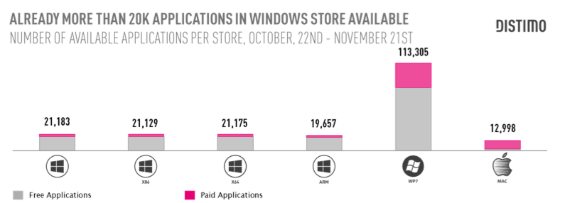 Windows Store surpasses Mac Store app levels