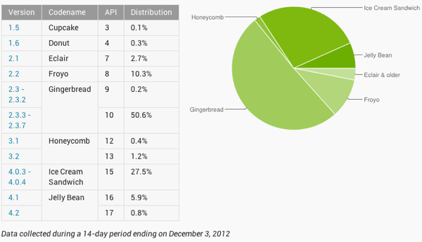 Google updates its Android Distribution numbers