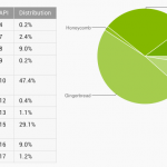Latest Android platform figures released.