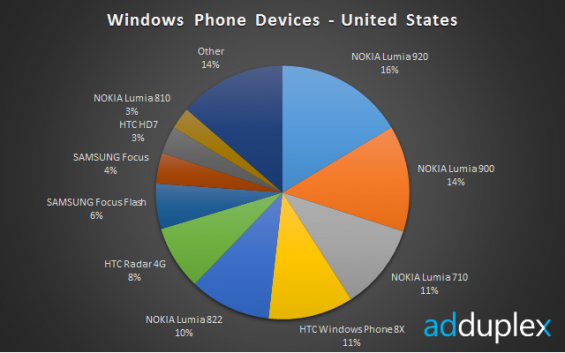 WP devices us