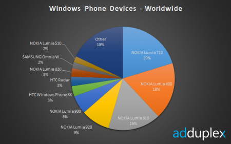 Windows Phone 8 catching WP 7 already