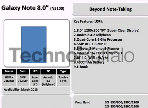 Samsung roadmap leaks, shows us what we knew already