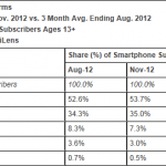 Microsoft smartphone share continues to slide – comScore