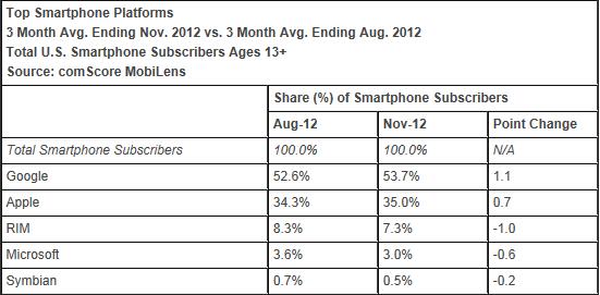 Microsoft smartphone share continues to slide   comScore