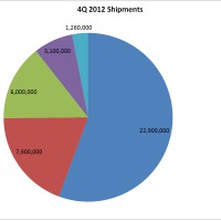 tablet sales Q4 2012
