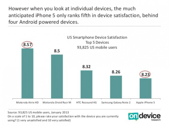 iPhone 5 beaten in customer satisfaction survey by four Android devices