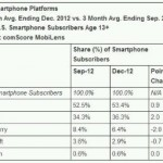 comScore – Windows Phone share shrinking. Yes, shrinking.