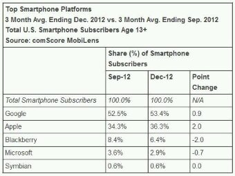 comScore   Windows Phone share shrinking. Yes, shrinking.