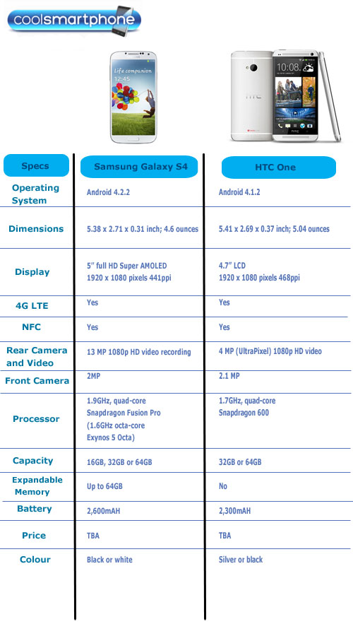 Specs Compared: Samsung Galaxy S4 and HTC One