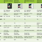 Are FOUR new Archos Android phones coming?