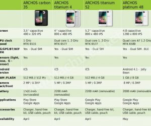 Archos Android Phone Range