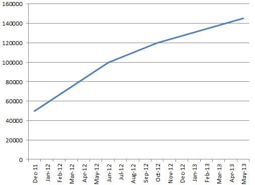 Growth slowing in Windows Phone app catalogue