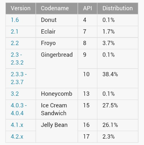 Jelly Bean is now on 28.4% of devices