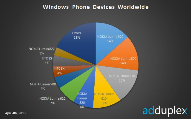The Nokia Lumia 920 is now the most popular Windows Phone device