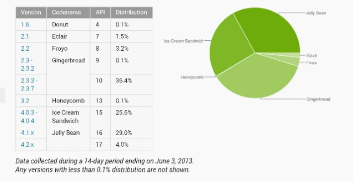 Jelly Bean is nearly the most popular version of Android