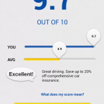 Save on your car insurance as you drive with … an app!