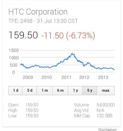 HTC warns of possible operating loss