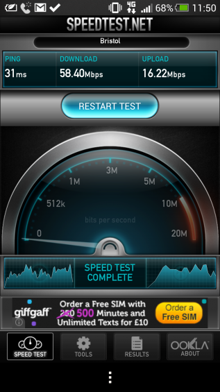 Vodafone 4G speed test results