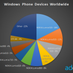 Lumia 520 is the fat slice of the Windows Phone pie