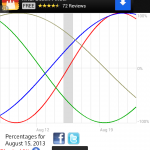 Daily Biorhythms, now in an app