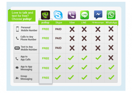 Yep, yuilop: messaging for free