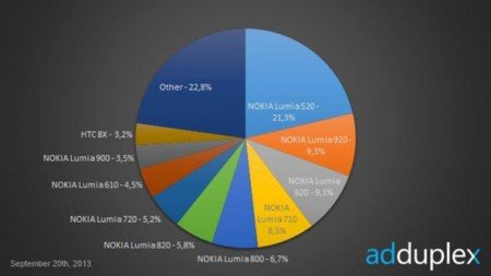 Budget Lumia handsets performing well according to stats