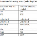 Vodafone reveal iPhone 5s pricing. Spoiler – You need to save.