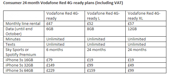 Vodafone reveal iPhone 5s pricing. Spoiler   You need to save.