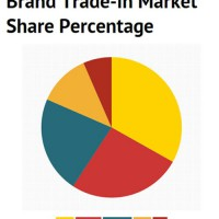 wpid-Brand-trade-in-market-share-percentage.jpg