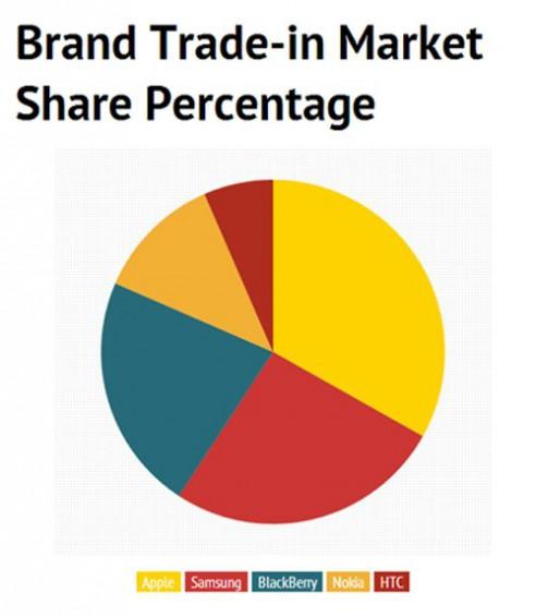 wpid Brand trade in market share percentage.jpg