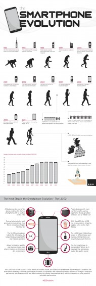 The Smartphone Evolution (or LGs version of it anyway)