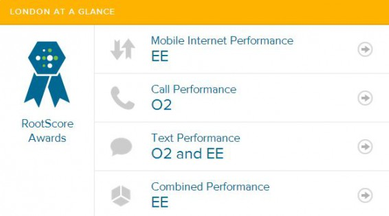 Londoners see big speed improvements thanks to 4G, but EE still leads