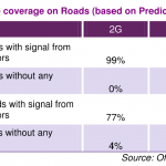 Mobile coverage spotty on your drive to work? You're not the only one